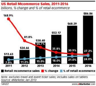 US Retail Mcommerce